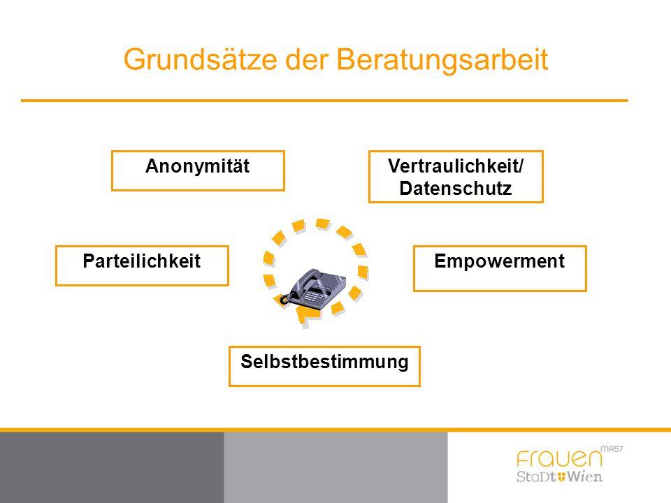 Grundsätze der Beratungsarbeit Vertraulichkeit/ Datenschutz Empowerment Selbstbestimmung Parteilichkeit Anonymität