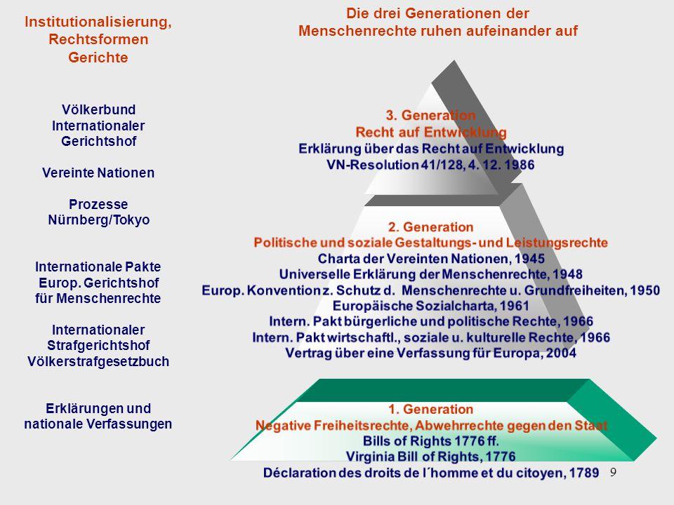 9 3. Generation Recht auf Entwicklung Erklärung über das Recht auf Entwicklung VN-Resolution 41/128, 4. 12. 1986 2. Generation Politische und soziale