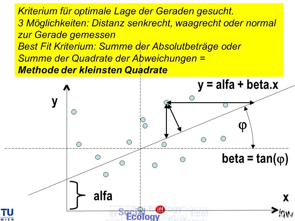 Kriterium für optimale Lage der Geraden gesucht. 3 Möglichkeiten: Distanz senkrecht, waagrecht oder normal zur Gerade gemessen Best Fit Kriterium: Sum
