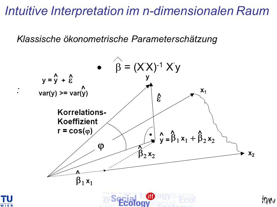 Klassische ökonometrische Parameterschätzung  = (X ' X) -1 X ' y :   x  Intuitive Interpretation im n-dimensionalen Raum x1x1    x  x2x2 y