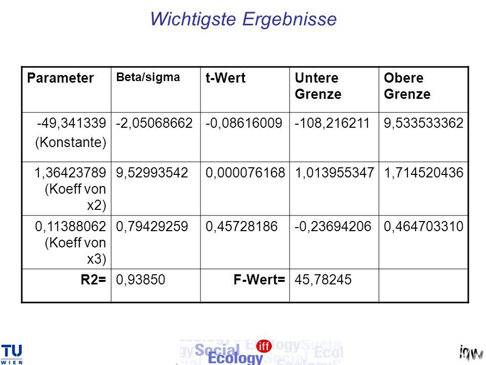 Wichtigste Ergebnisse Parameter Beta/sigma t-WertUntere Grenze Obere Grenze -49,341339 (Konstante) -2,05068662-0,08616009-108,2162119,533533362 1,3642