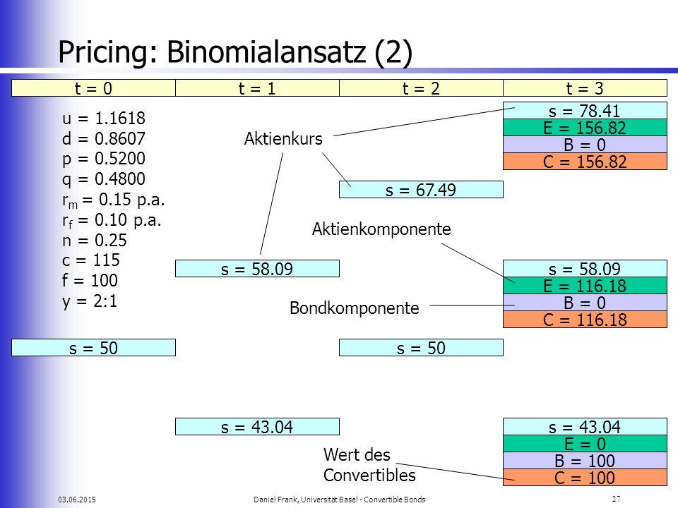 03.06.2015Daniel Frank, Universität Basel - Convertible Bonds27 Pricing: Binomialansatz (2) t = 0t = 1t = 2t = 3s = 78.41 s = 67.49 s = 58.09 s = 50 s