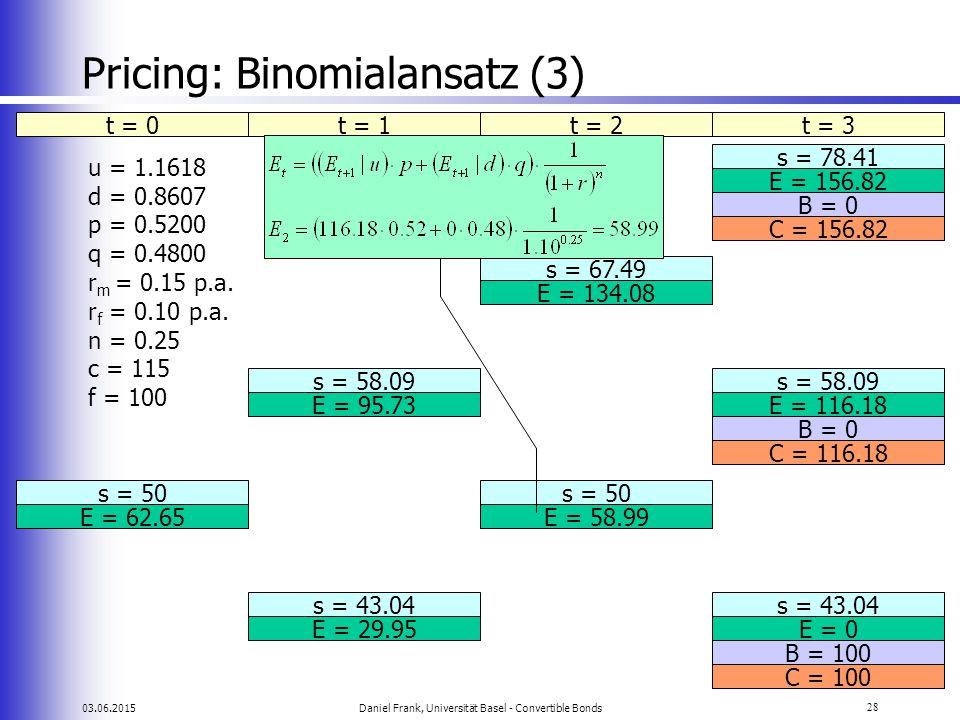 03.06.2015Daniel Frank, Universität Basel - Convertible Bonds28 Pricing: Binomialansatz (3) t = 0t = 1t = 2t = 3 s = 78.41 E = 156.82 s = 67.49 s = 58