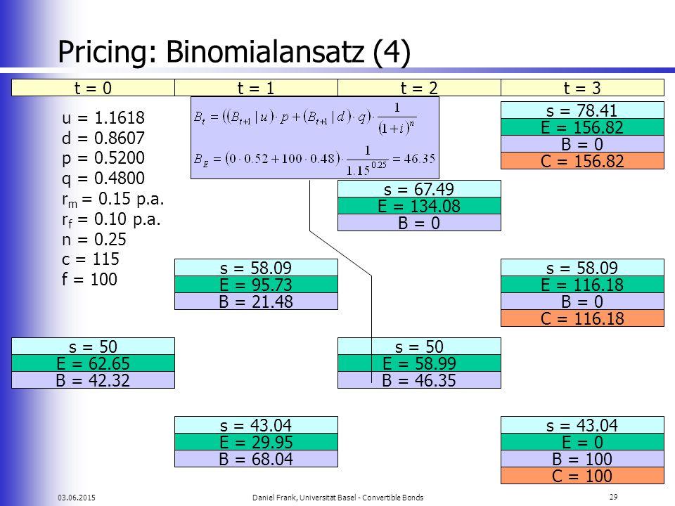 03.06.2015Daniel Frank, Universität Basel - Convertible Bonds29 Pricing: Binomialansatz (4) t = 0t = 1t = 2t = 3 s = 78.41 E = 156.82 s = 67.49 E = 13