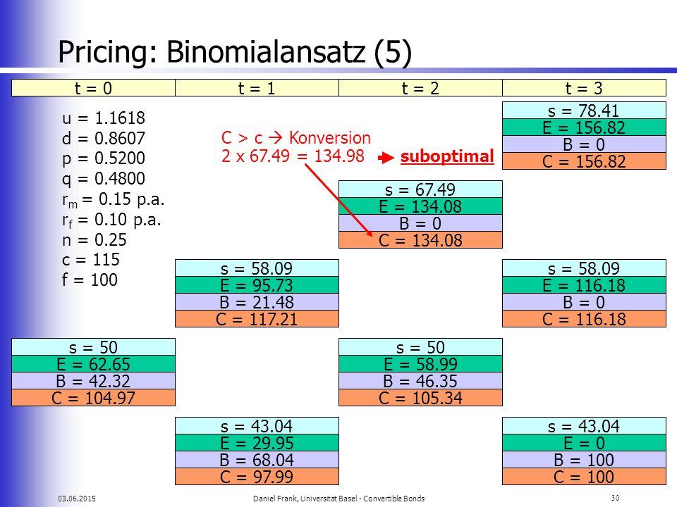 03.06.2015Daniel Frank, Universität Basel - Convertible Bonds30 Pricing: Binomialansatz (5) t = 0t = 1t = 2t = 3 s = 78.41 E = 156.82 s = 67.49 E = 13