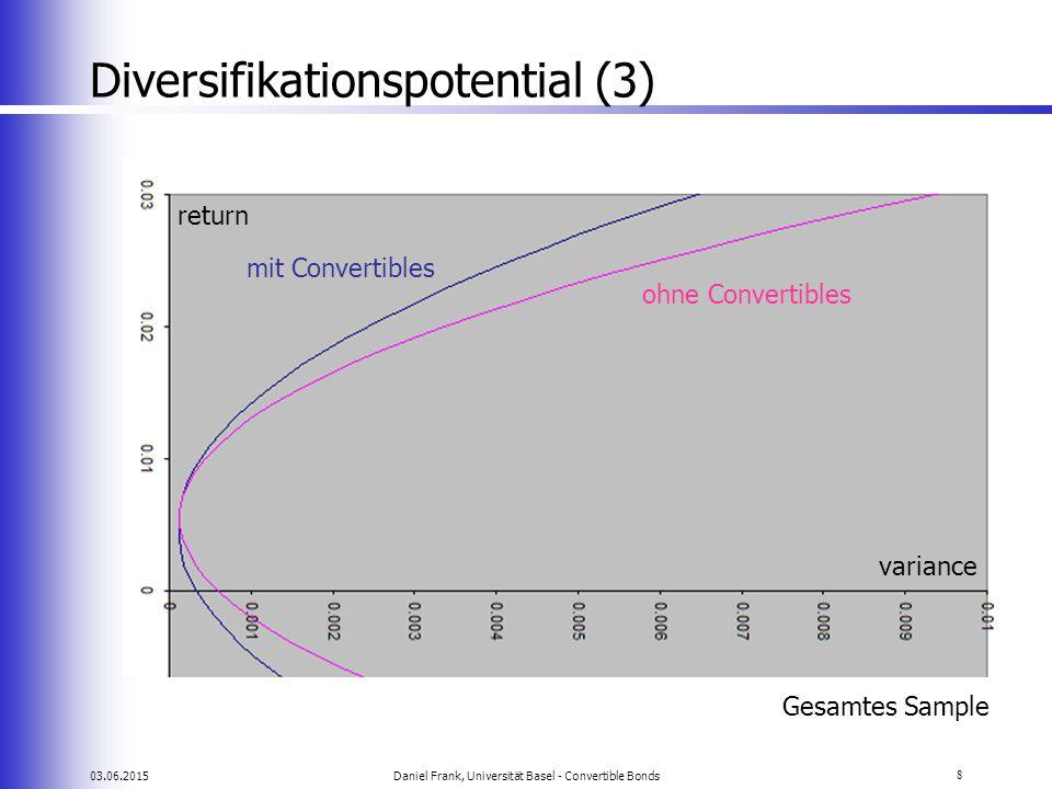 03.06.2015Daniel Frank, Universität Basel - Convertible Bonds8 Diversifikationspotential (3) return variance ohne Convertibles mit Convertibles Gesamt