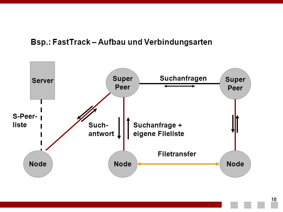 10 Bsp.: FastTrack – Aufbau und Verbindungsarten Node Super Peer Super Peer Node Server Filetransfer Suchanfragen S-Peer- liste Suchanfrage + eigene F