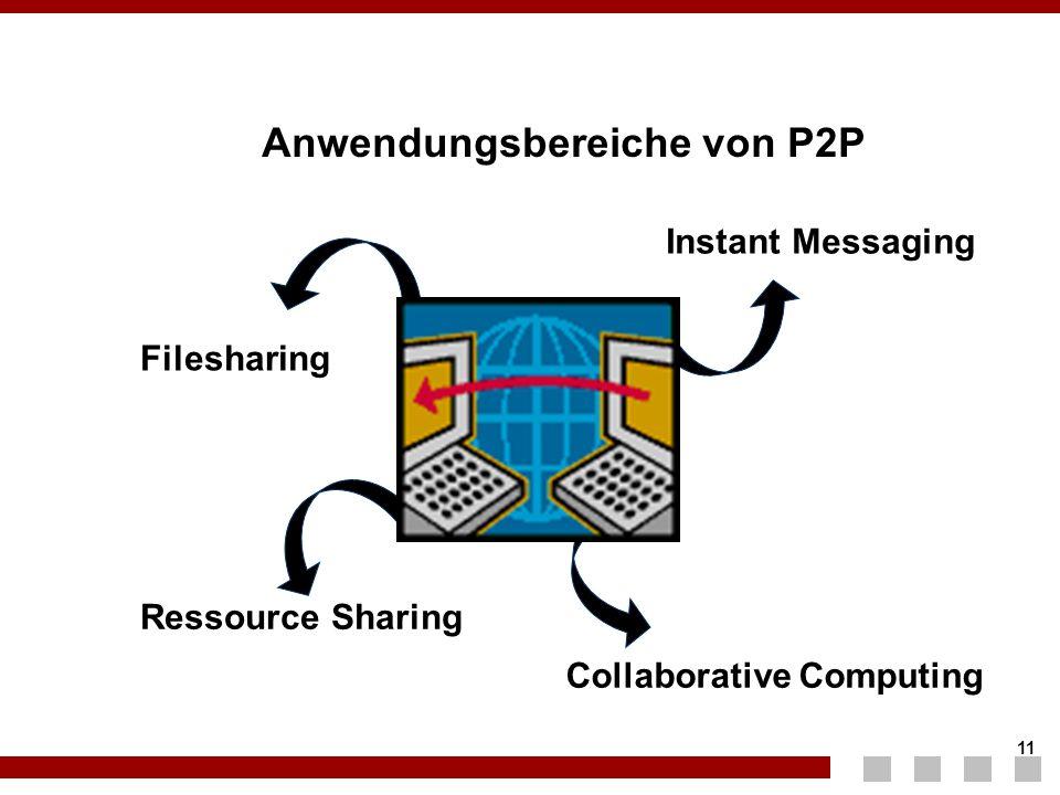 11 Anwendungsbereiche von P2P Filesharing Ressource Sharing Collaborative Computing Instant Messaging