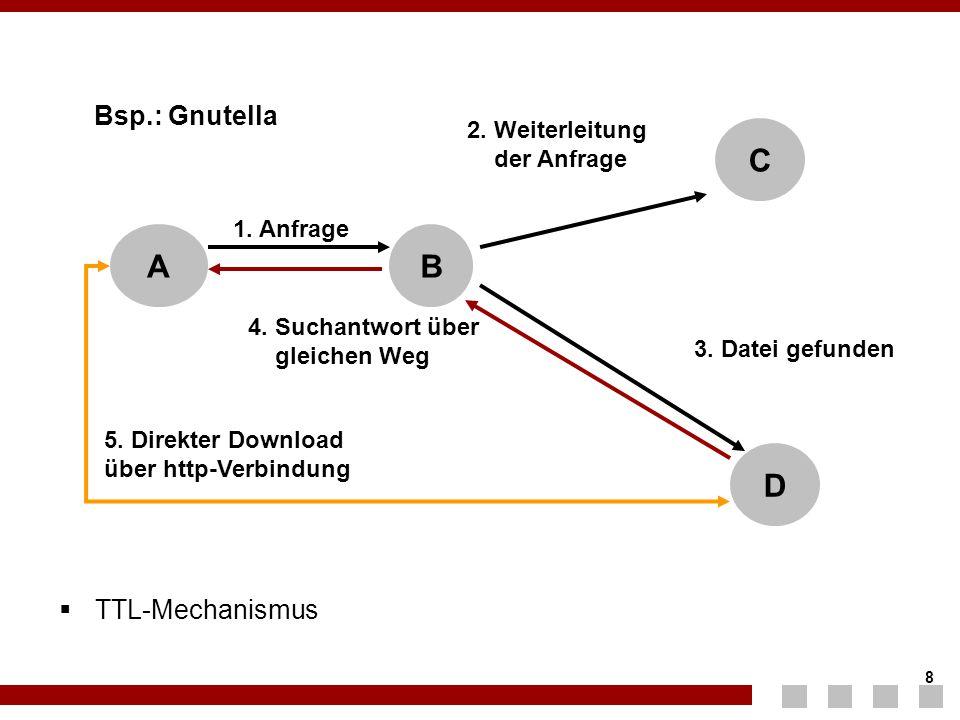 8 8 Bsp.: Gnutella  TTL-Mechanismus 3. Datei gefunden AB C D 1. Anfrage 2. Weiterleitung der Anfrage 4. Suchantwort über gleichen Weg 5. Direkter Dow