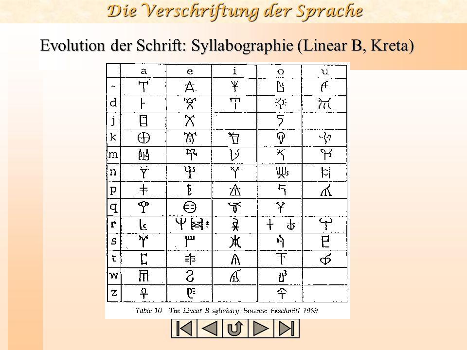 Die Verschriftung der Sprache Evolution der Schrift: Syllabographie (Linear B, Kreta)