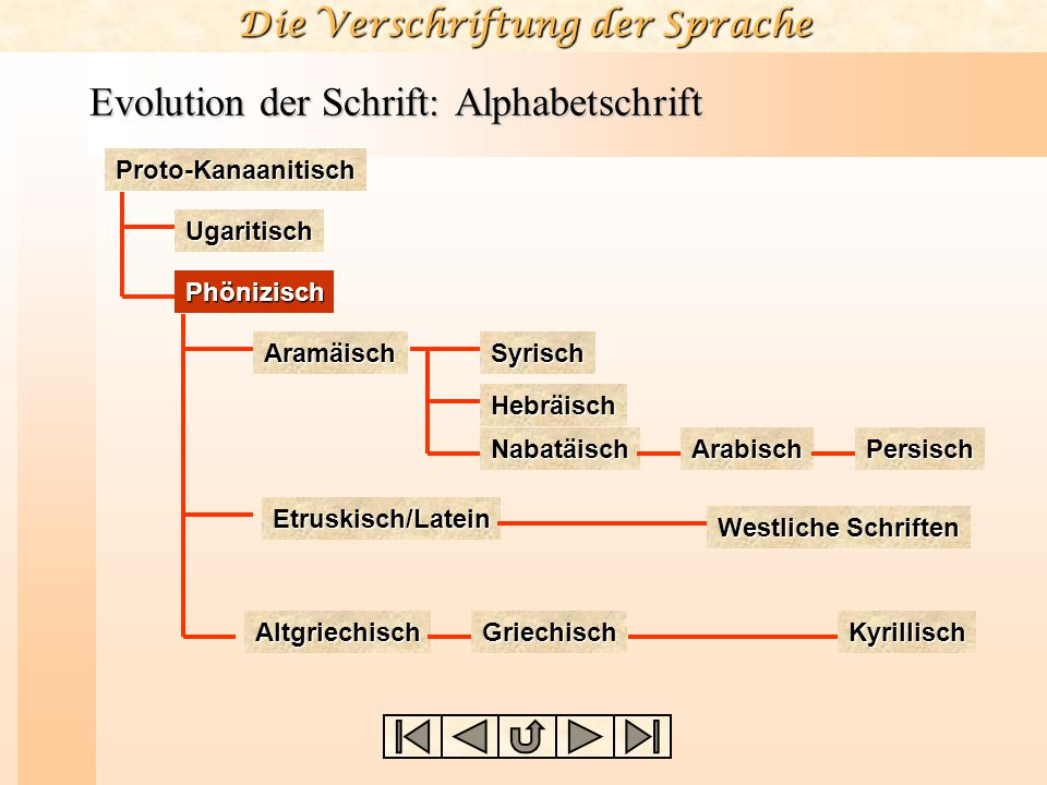 Die Verschriftung der Sprache Evolution der Schrift: Alphabetschrift Proto-Kanaanitisch Ugaritisch AramäischSyrischHebräisch Nabatäisch ArabischPersis