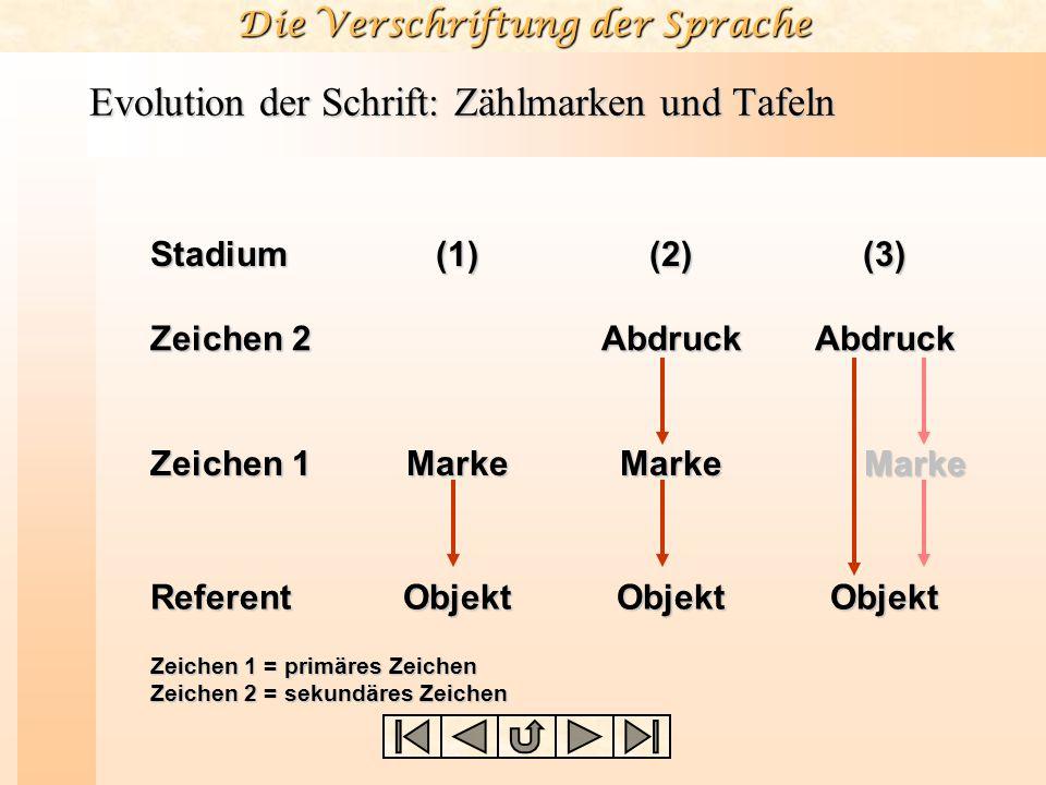 Die Verschriftung der Sprache Evolution der Schrift: Zählmarken und Tafeln Stadium(1)(2)(3) Zeichen 2 Zeichen 1 Referent Marke Objekt Zeichen 1 = prim