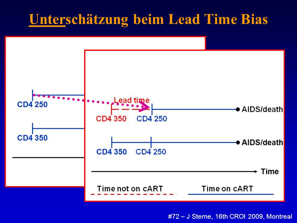 Unterschätzung beim Lead Time Bias #72 – J Sterne, 16th CROI 2009, Montreal