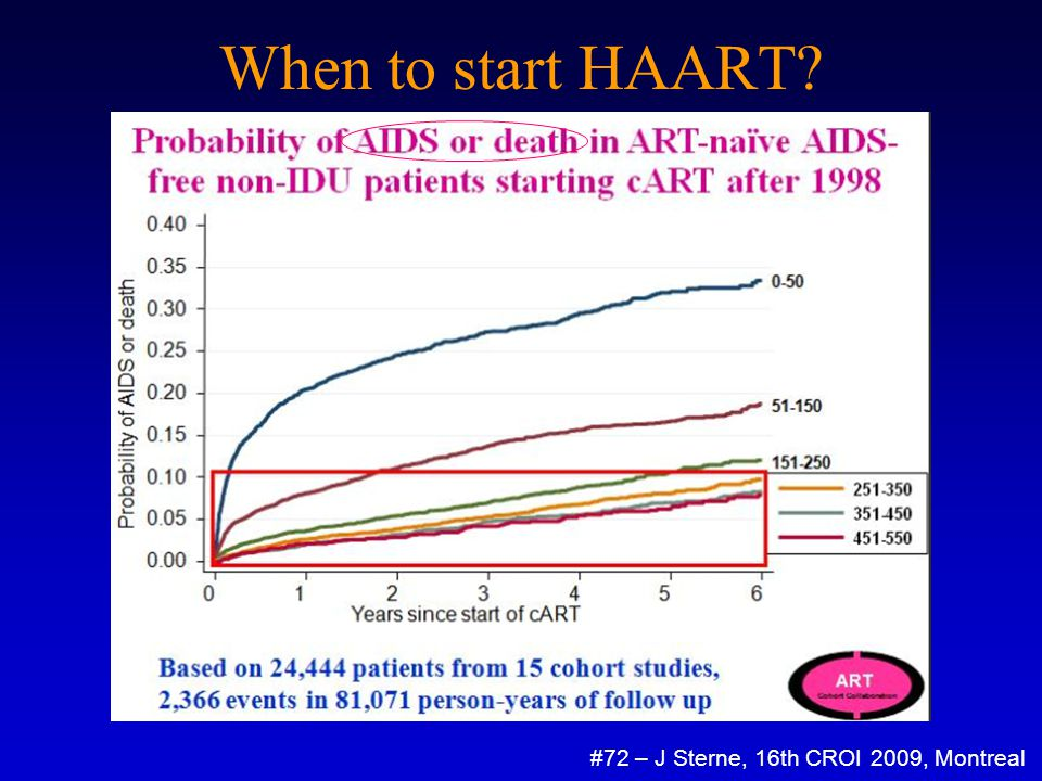 When to start HAART? #72 – J Sterne, 16th CROI 2009, Montreal