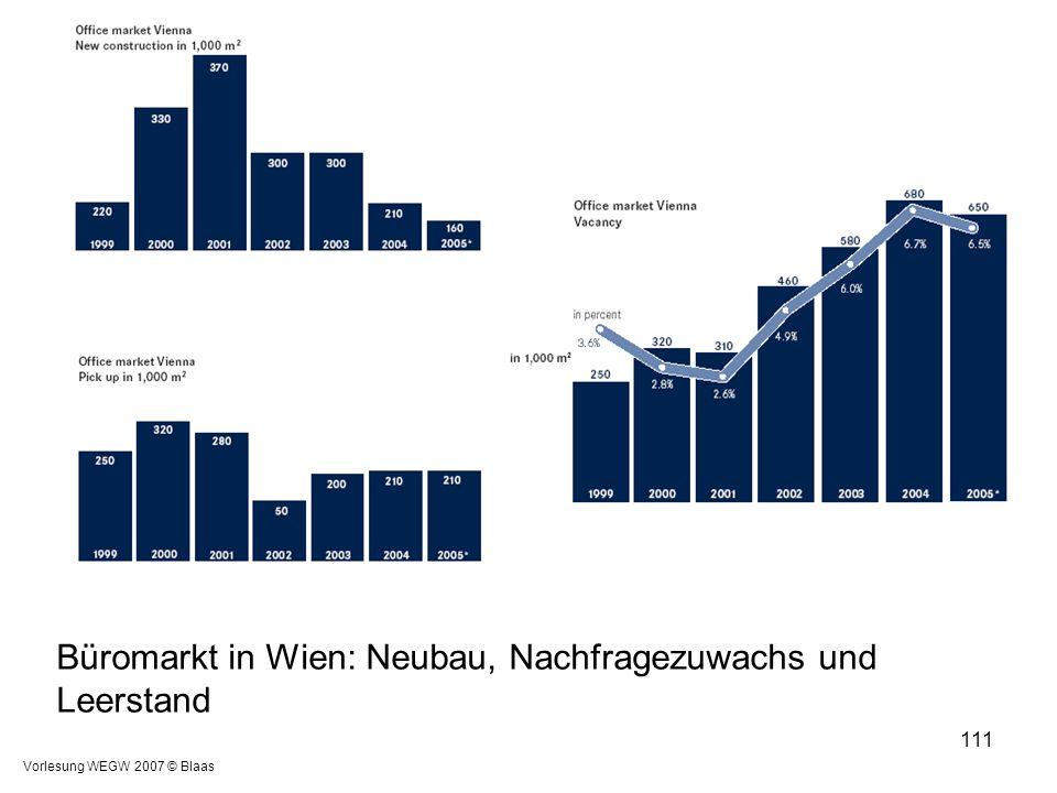 Vorlesung WEGW 2007 © Blaas 111 Büromarkt in Wien: Neubau, Nachfragezuwachs und Leerstand