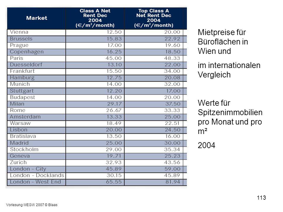 Vorlesung WEGW 2007 © Blaas 113 Mietpreise für Büroflächen in Wien und im internationalen Vergleich Werte für Spitzenimmobilien pro Monat und pro m² 2