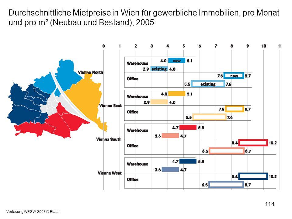 Vorlesung WEGW 2007 © Blaas 114 Durchschnittliche Mietpreise in Wien für gewerbliche Immobilien, pro Monat und pro m² (Neubau und Bestand), 2005