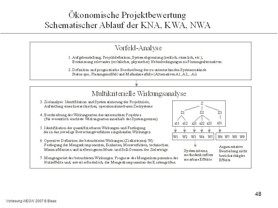 Vorlesung WEGW 2007 © Blaas 48