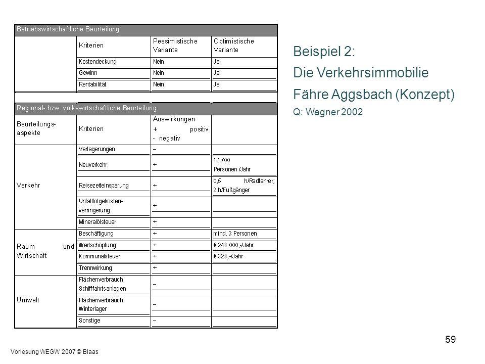 Vorlesung WEGW 2007 © Blaas 59 Beispiel 2: Die Verkehrsimmobilie Fähre Aggsbach (Konzept) Q: Wagner 2002