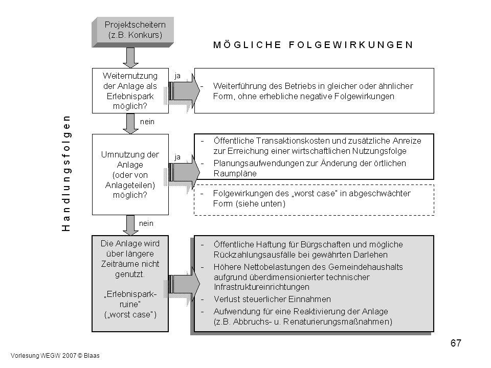Vorlesung WEGW 2007 © Blaas 67
