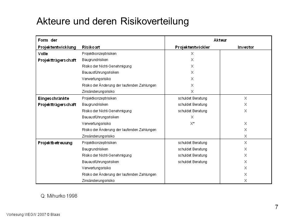 Vorlesung WEGW 2007 © Blaas 7 Q: Mihurko 1998 Akteure und deren Risikoverteilung