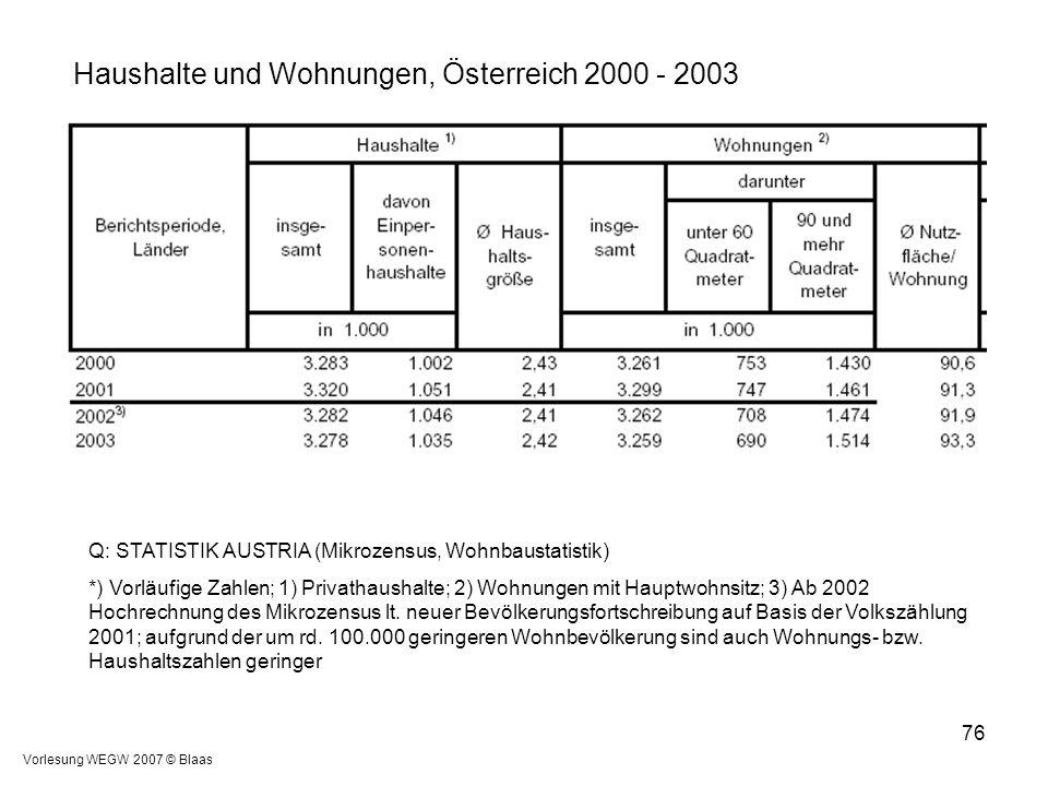 Vorlesung WEGW 2007 © Blaas 76 Q: STATISTIK AUSTRIA (Mikrozensus, Wohnbaustatistik) *) Vorläufige Zahlen; 1) Privathaushalte; 2) Wohnungen mit Hauptwo