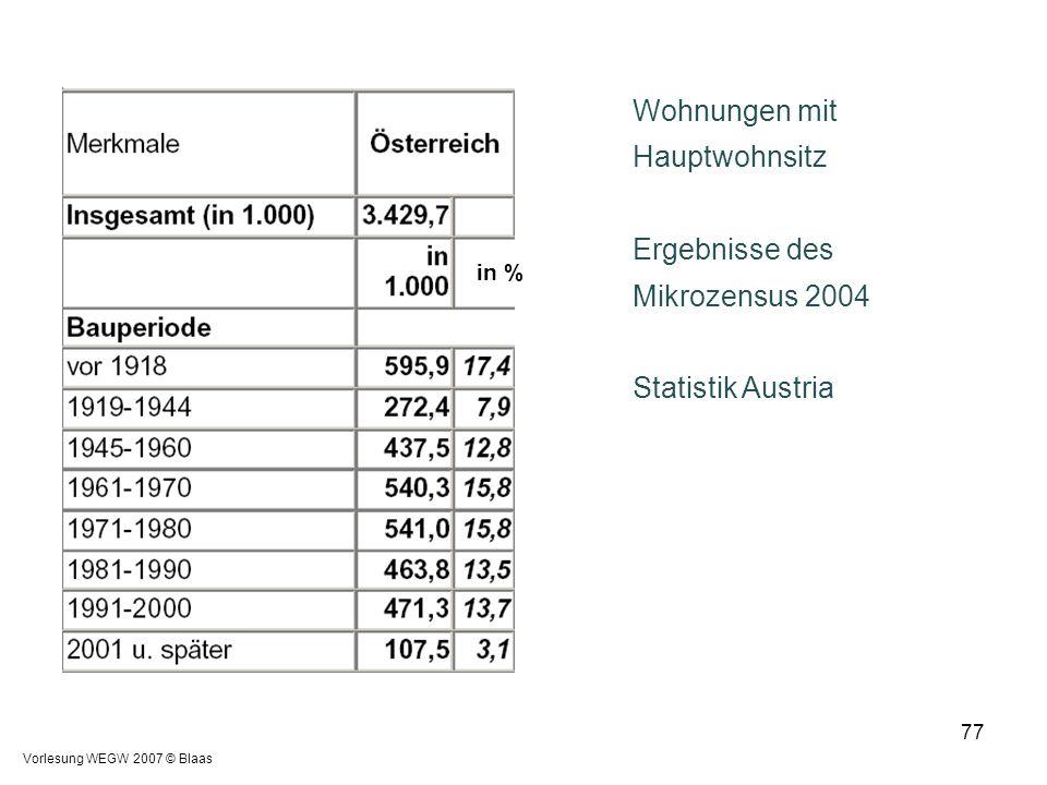 Vorlesung WEGW 2007 © Blaas 77 Wohnungen mit Hauptwohnsitz Ergebnisse des Mikrozensus 2004 Statistik Austria in %