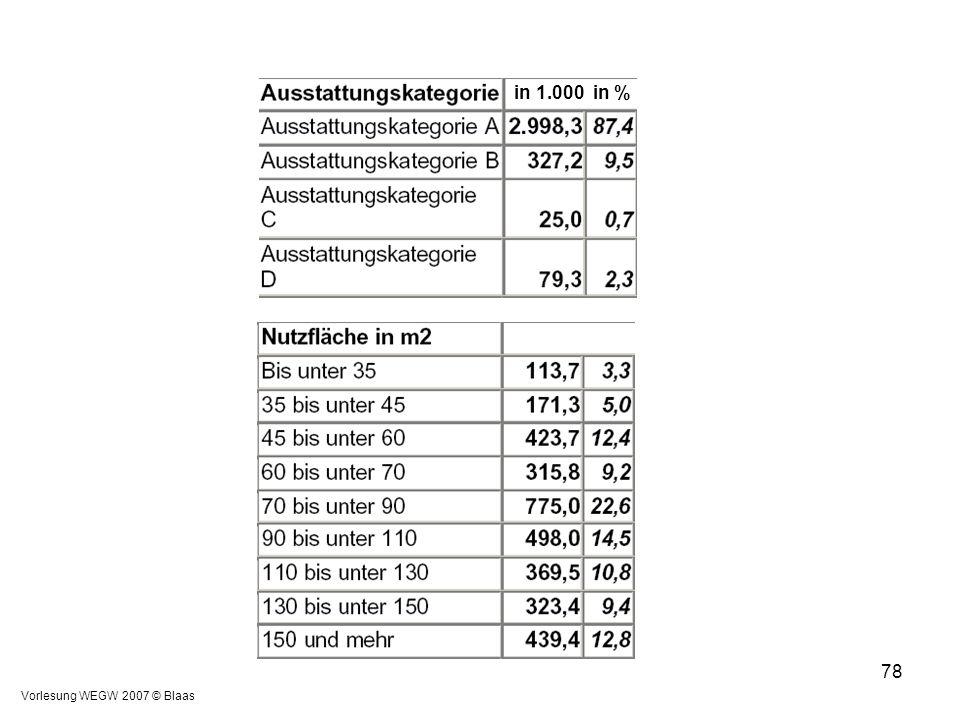 Vorlesung WEGW 2007 © Blaas 78 in 1.000 in %