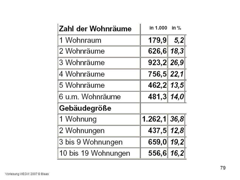 Vorlesung WEGW 2007 © Blaas 79 in 1.000 in %