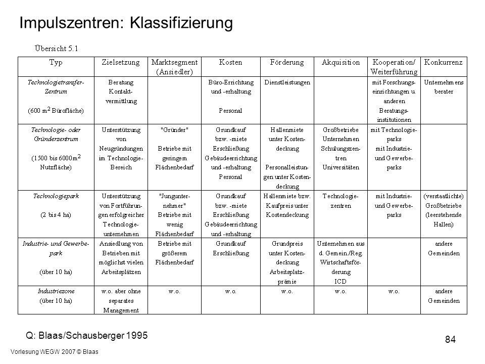Vorlesung WEGW 2007 © Blaas 84 Q: Blaas/Schausberger 1995 Impulszentren: Klassifizierung