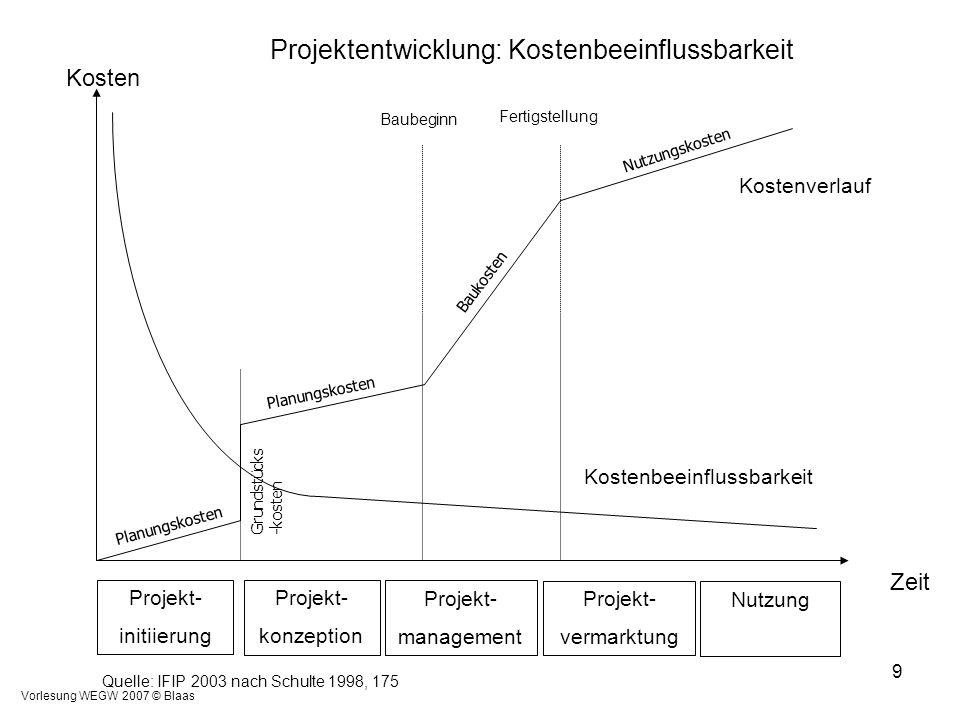 Vorlesung WEGW 2007 © Blaas 9 Zeit Kosten Projekt- initiierung Projekt- konzeption Projekt- management Projekt- vermarktung Nutzung Kostenverlauf Plan