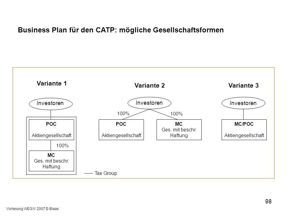 Vorlesung WEGW 2007 © Blaas 98 Business Plan für den CATP: mögliche Gesellschaftsformen Variante 1 Variante 2Variante 3 Investoren POC Aktiengesellsch