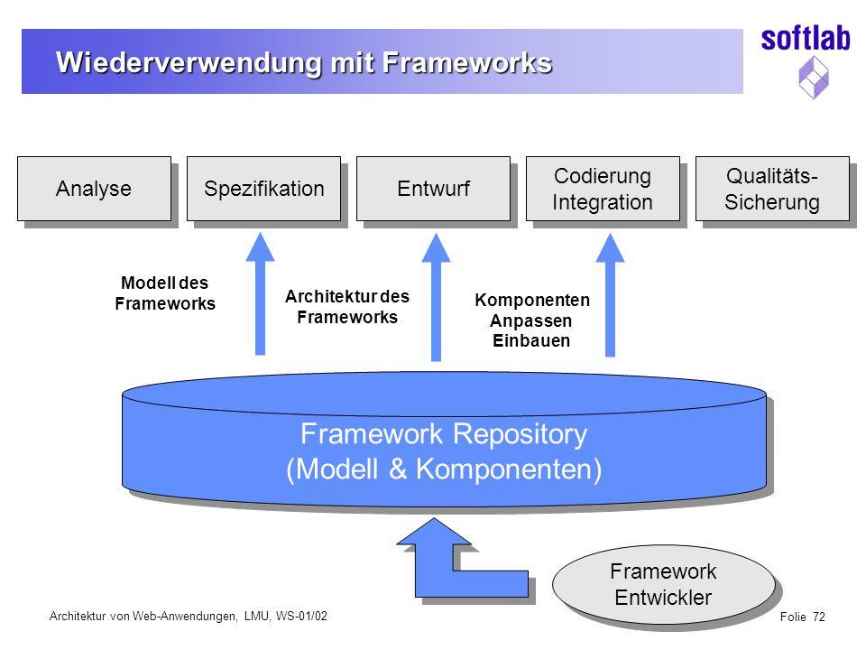 Architektur von Web-Anwendungen, LMU, WS-01/02 Folie 72 Wiederverwendung mit Frameworks Analyse Spezifikation Entwurf Codierung Integration Codierung Integration Qualitäts- Sicherung Qualitäts- Sicherung Framework Repository (Modell & Komponenten) Framework Repository (Modell & Komponenten) Komponenten Anpassen Einbauen Modell des Frameworks Architektur des Frameworks Framework Entwickler Framework Entwickler
