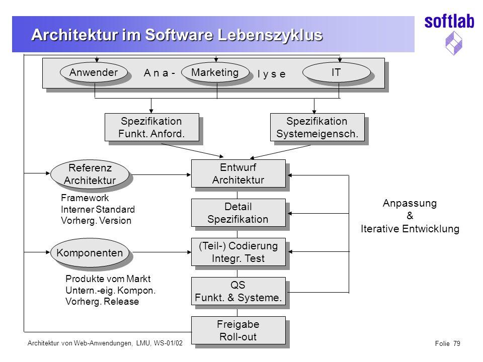 Architektur von Web-Anwendungen, LMU, WS-01/02 Folie 79 Architektur im Software Lebenszyklus Anwender Marketing IT Spezifikation Funkt.