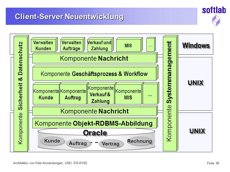 Architektur von Web-Anwendungen, LMU, WS-01/02 Folie 90 Client-Server Neuentwicklung Komponente Sicherheit & Datenschutz Verwalten Kunden Verwalten Aufträge Verkauf und Zahlung MIS...