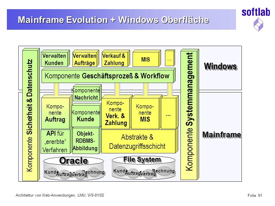 Architektur von Web-Anwendungen, LMU, WS-01/02 Folie 91 Mainframe Evolution + Windows Oberfläche Verwalten Kunden KundeKunde AuftragAuftrag RechnungRechnung VertragVertrag OracleOracle Komponente Systemmanagement...