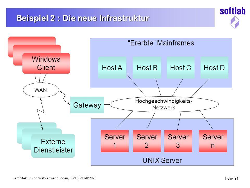 Architektur von Web-Anwendungen, LMU, WS-01/02 Folie 94 Beispiel 2 : Die neue Infrastruktur UNIX Server Ererbte Mainframes WAN Gateway Host AHost BHost CHost D Server 1 Server 2 Server 3 Server n Externe Dienstleister Hochgeschwindigkeits- Netzwerk Windows Client