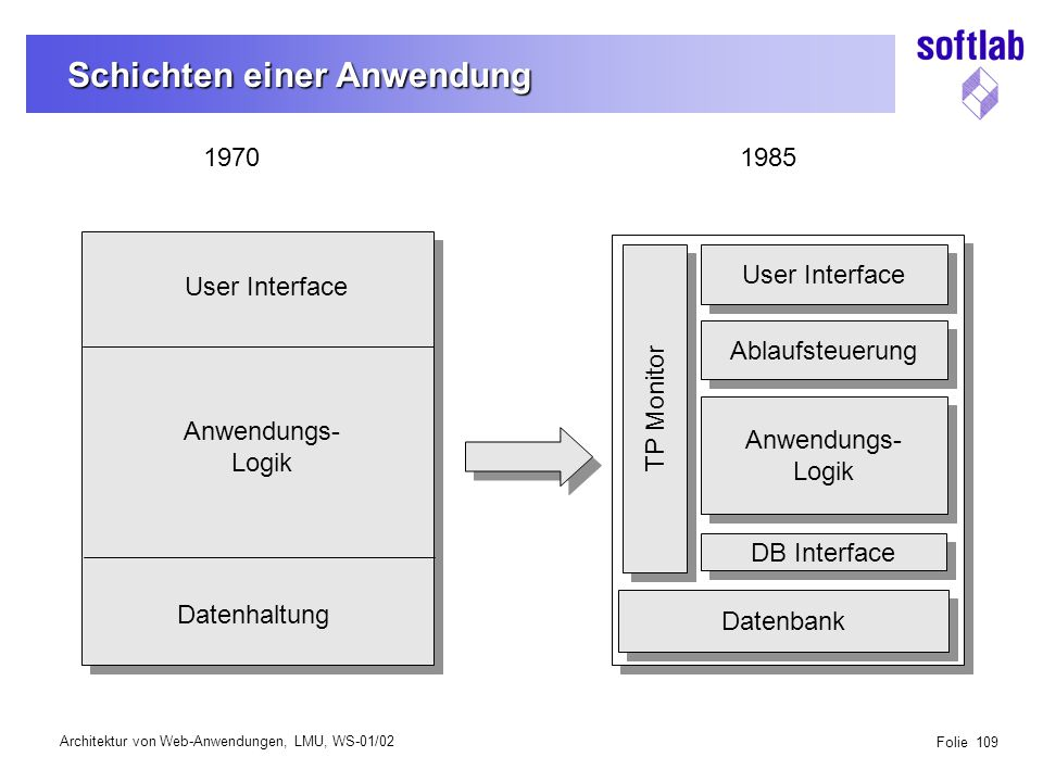 Architektur von Web-Anwendungen, LMU, WS-01/02 Folie 109 Schichten einer Anwendung Anwendungs- Logik Datenhaltung User Interface Datenbank Anwendungs- Logik Anwendungs- Logik DB Interface TP Monitor 19701985 Ablaufsteuerung