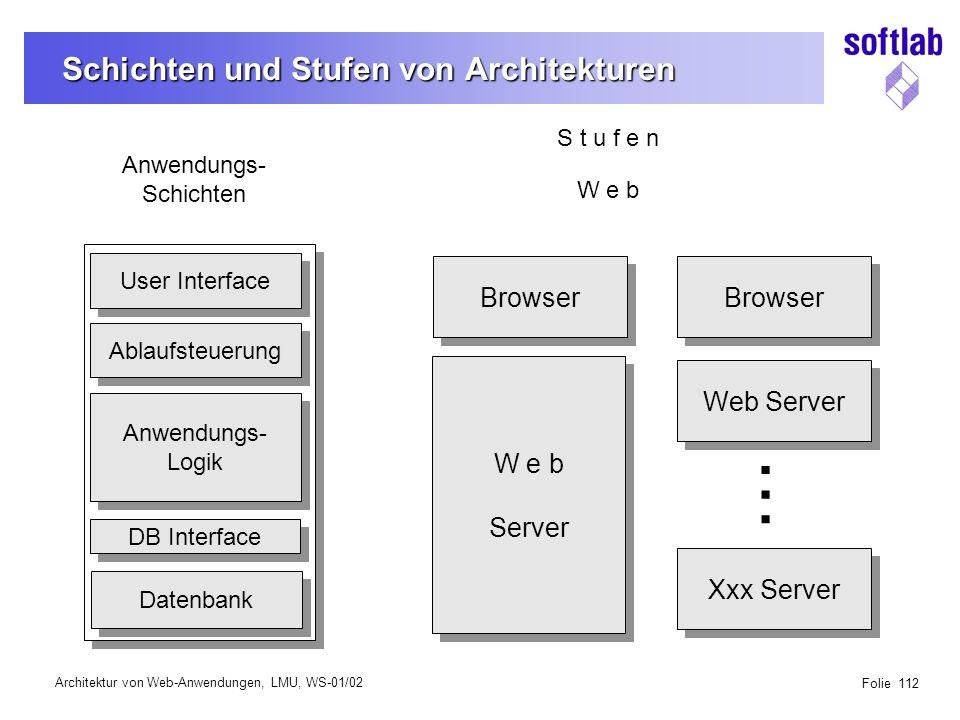Architektur von Web-Anwendungen, LMU, WS-01/02 Folie 112 Schichten und Stufen von Architekturen User Interface Datenbank Anwendungs- Logik Anwendungs- Logik DB Interface Ablaufsteuerung Anwendungs- Schichten S t u f e n W e b Browser W e b Server W e b Server Browser Web Server Xxx Server...