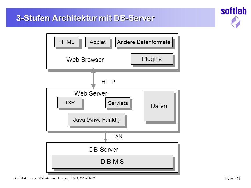 Architektur von Web-Anwendungen, LMU, WS-01/02 Folie 119 3-Stufen Architektur mit DB-Server Plugins HTML Applet Andere Datenformate JSP Servlets Daten HTTP D B M S DB-Server LAN Web Browser Web Server Java (Anw.-Funkt.)