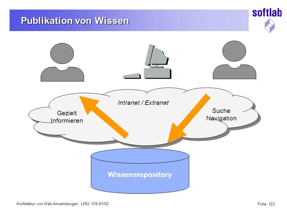 Architektur von Web-Anwendungen, LMU, WS-01/02 Folie 123 Publikation von Wissen Wissensrepository Gezielt Informieren Suche Navigation Intranet / Extranet