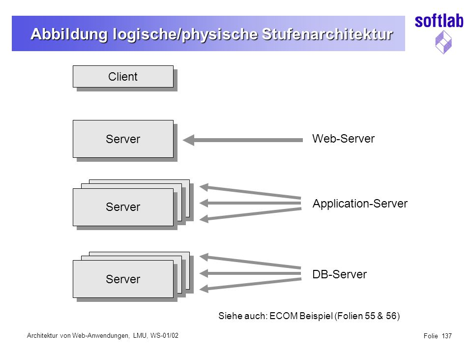 Architektur von Web-Anwendungen, LMU, WS-01/02 Folie 137 Abbildung logische/physische Stufenarchitektur Client Server Web-Server Application-Server DB-Server Server Siehe auch: ECOM Beispiel (Folien 55 & 56)