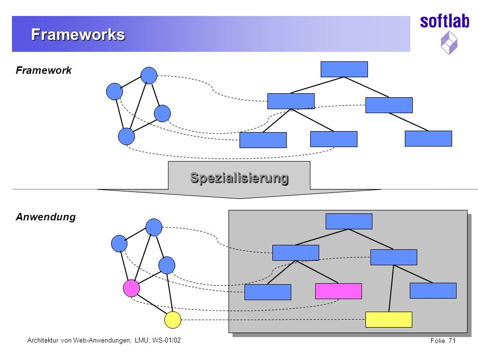 Architektur von Web-Anwendungen, LMU, WS-01/02 Folie 132 Web & Application Server DB-Server Web & Application Server Produkte vom Markt (BEA, IBM, …) kombinieren in der Regel beides Web & Application Server Produkte vom Markt (BEA, IBM, …) kombinieren in der Regel beides Web Client Alt-Anwendung ERPS DB Mainframe