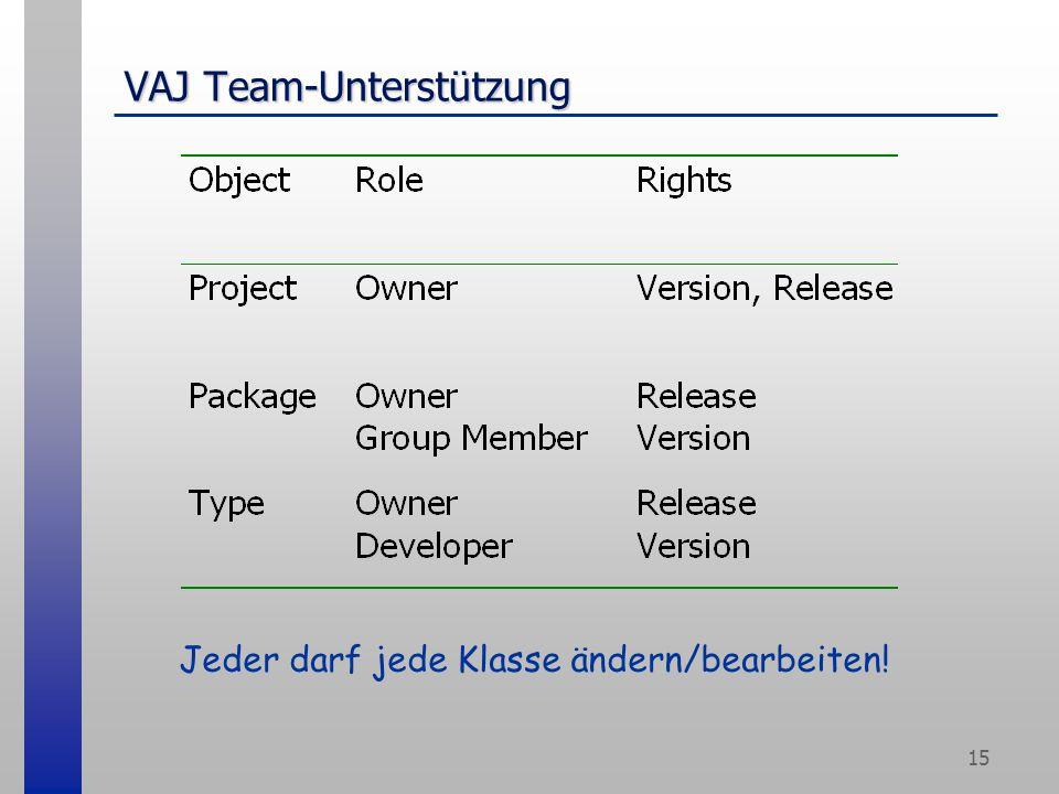 15 VAJ Team-Unterstützung Jeder darf jede Klasse ändern/bearbeiten!