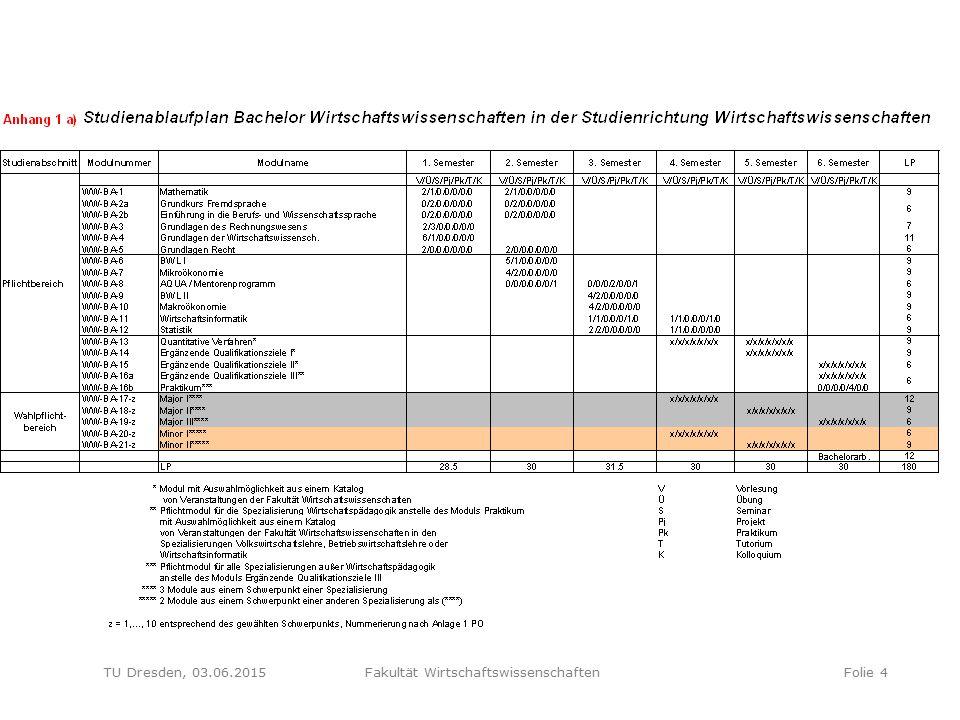 Fakultät Wirtschaftswissenschaften / Dr. Andreas Werblow TU Dresden, 03.06.2015 Fakultät WirtschaftswissenschaftenFolie 4