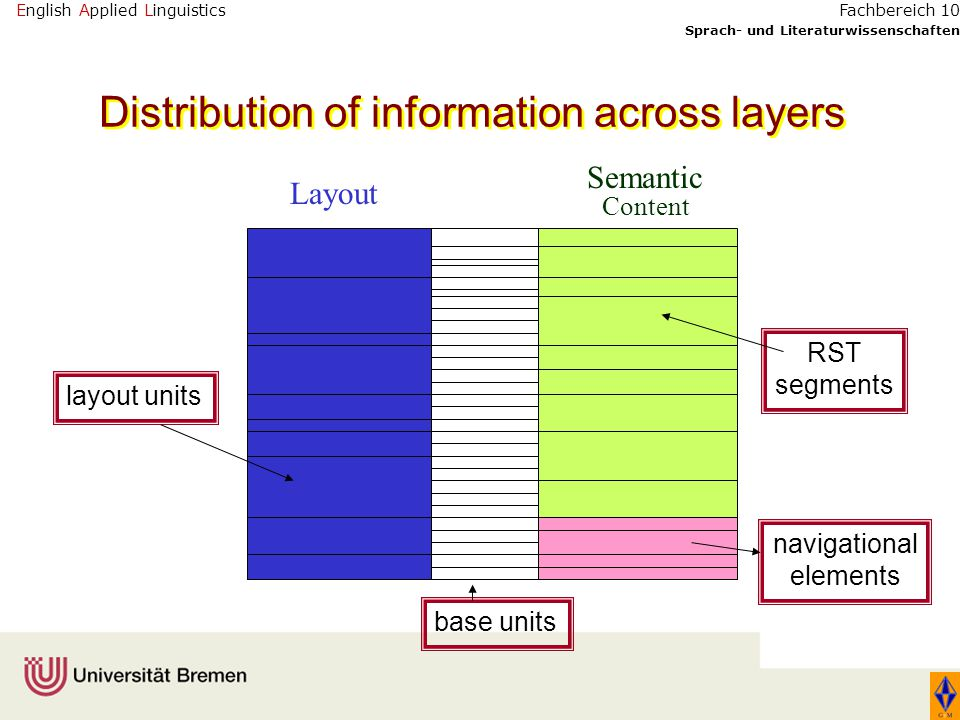 English Applied Linguistics Sprach- und Literaturwissenschaften Fachbereich 10 base units Layout Semantic Content RST segments navigational elements layout units Distribution of information across layers
