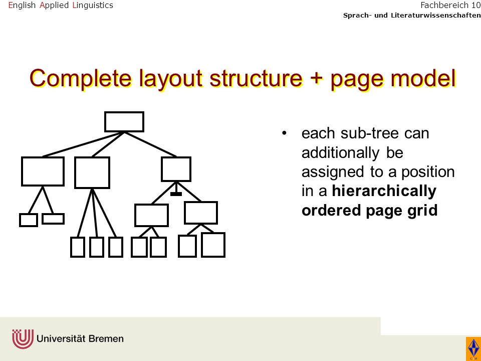 English Applied Linguistics Sprach- und Literaturwissenschaften Fachbereich 10 each sub-tree can additionally be assigned to a position in a hierarchically ordered page grid Complete layout structure + page model