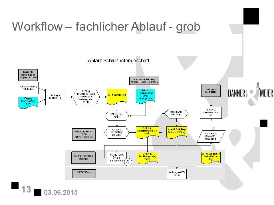 03.06.2015 13 Workflow – fachlicher Ablauf - grob