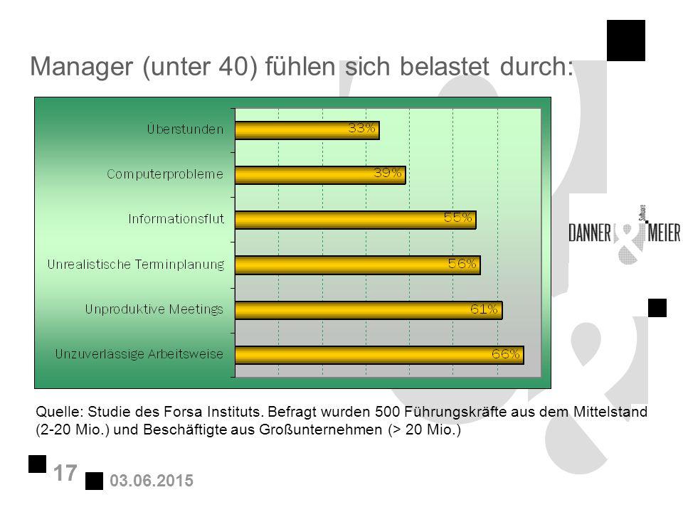 03.06.2015 17 Manager (unter 40) fühlen sich belastet durch: Quelle: Studie des Forsa Instituts. Befragt wurden 500 Führungskräfte aus dem Mittelstand