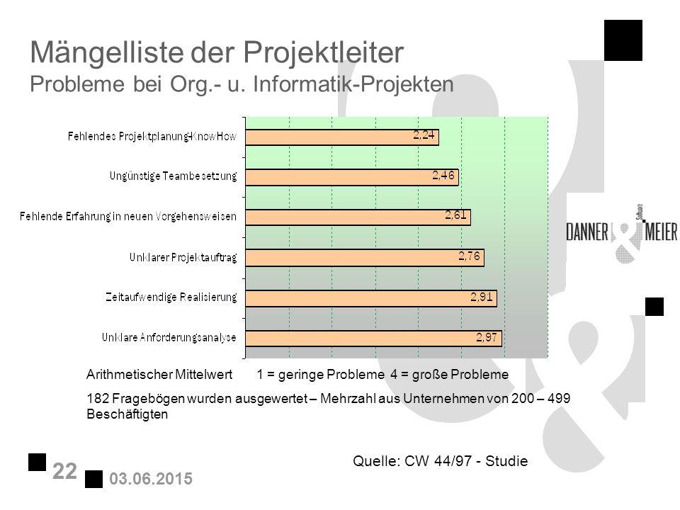 03.06.2015 22 Mängelliste der Projektleiter Probleme bei Org.- u. Informatik-Projekten Quelle: CW 44/97 - Studie Arithmetischer Mittelwert 1 = geringe